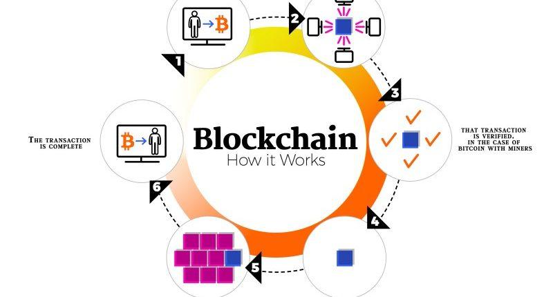 Tương lai Internet phân cấp trong thời đại công nghệ Blockchain